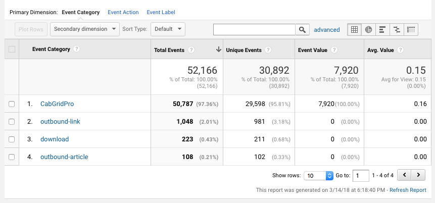 Google Analytics Custom Event Category Report