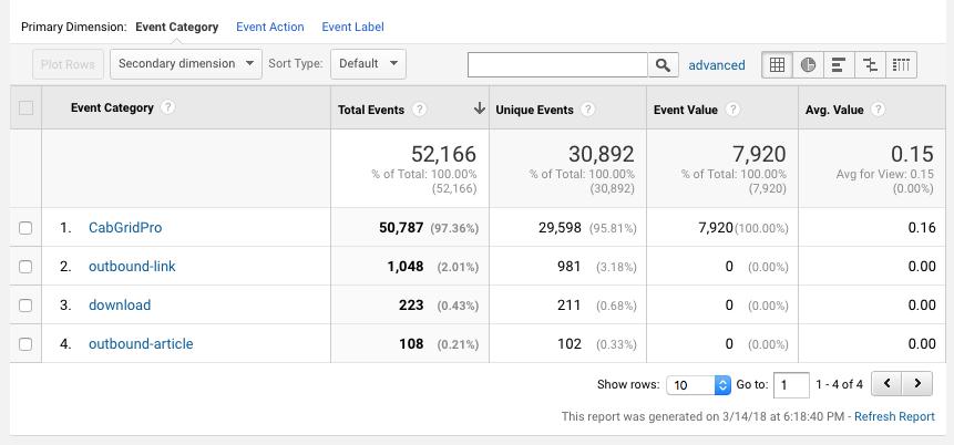 Google Analytics Custom Event Category Report