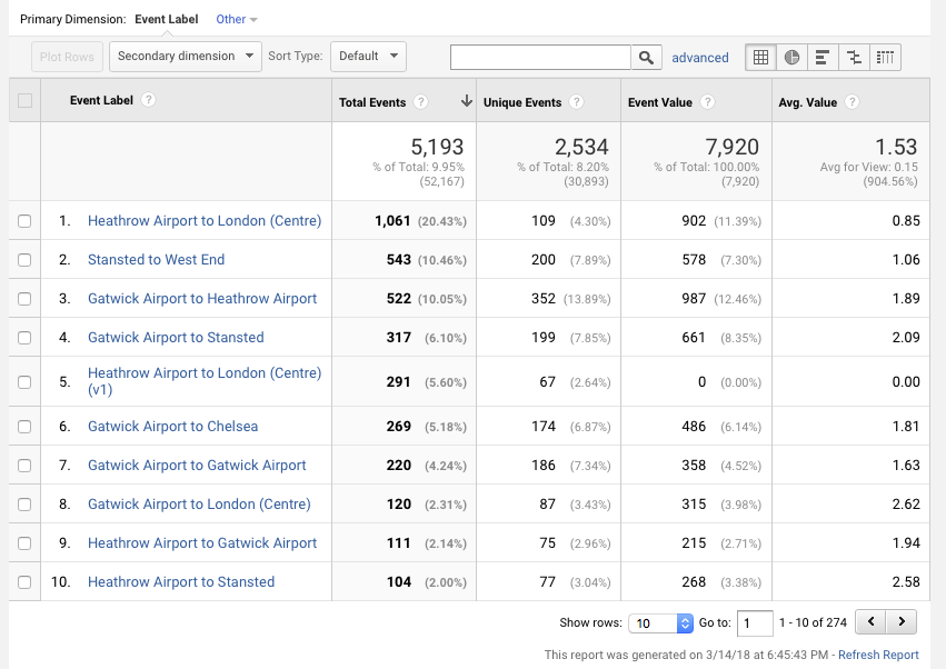 Google Analytics Custom Event Labels