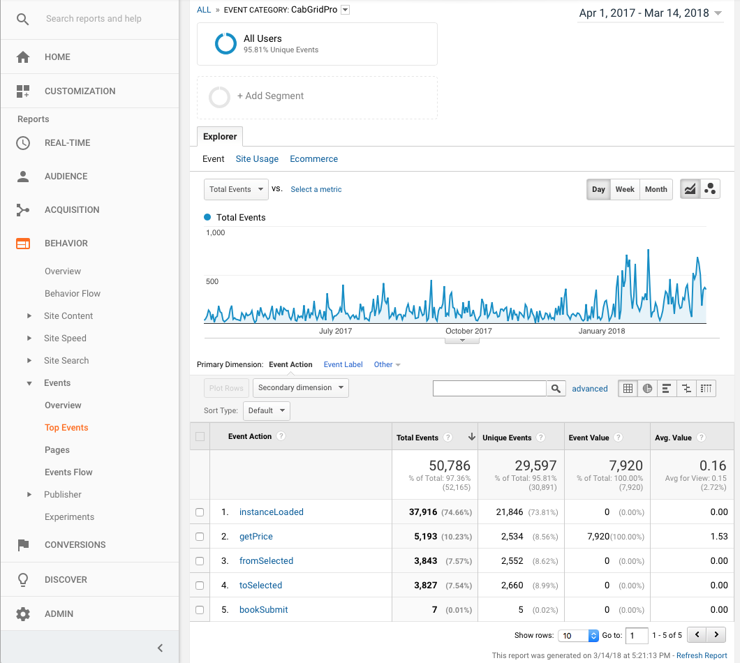 Google Analytics Custom Event Report