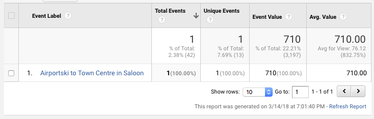 Google Analytics Custom Event Values