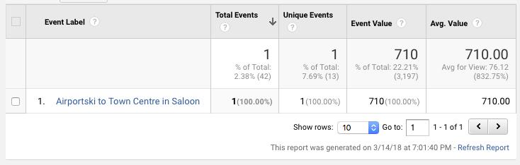 Google Analytics Custom Event Values